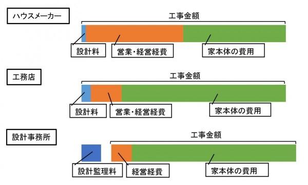 HM工務店設計事務所の違いグラフ